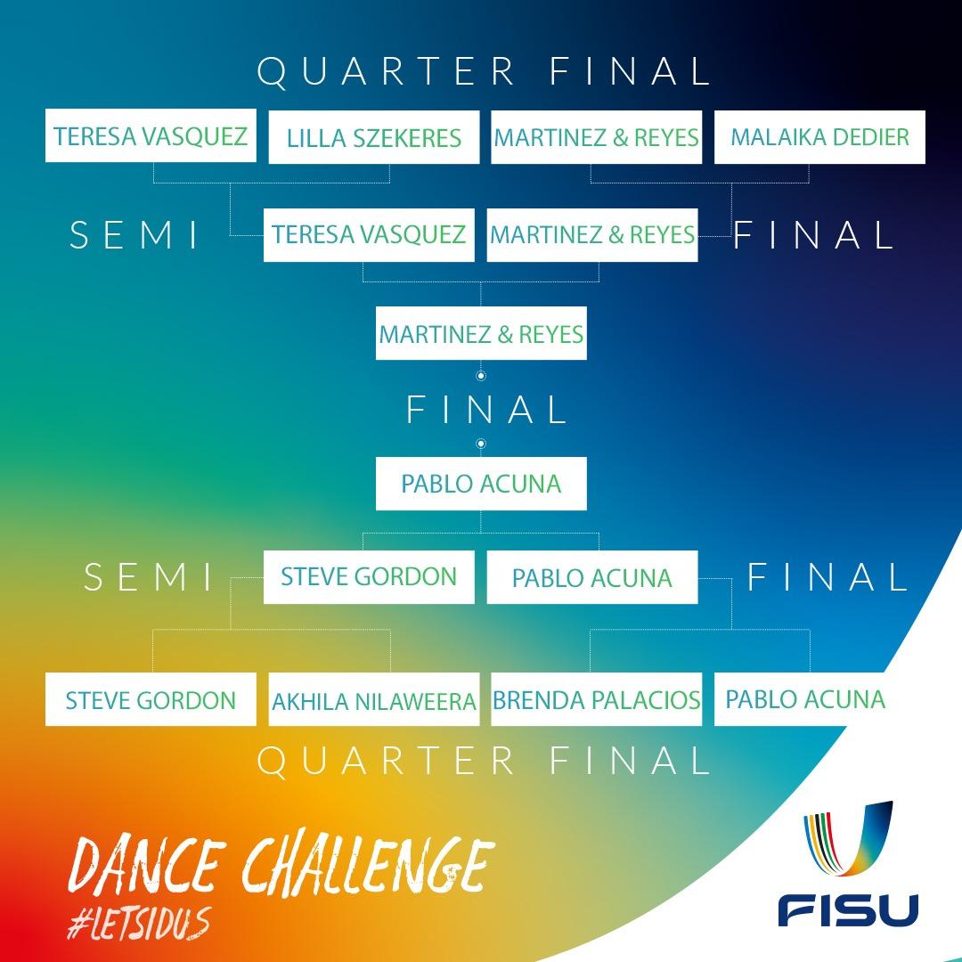 Grupo de desafío de baile